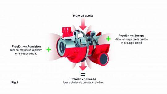 Pasos de Aceite en Turbocargadores